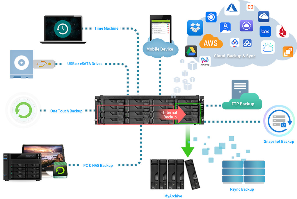 network attached storage 3u rack, 16hdd bay, 2x m.2 slot asustor lockerstor 16r pro as7116rdx 16