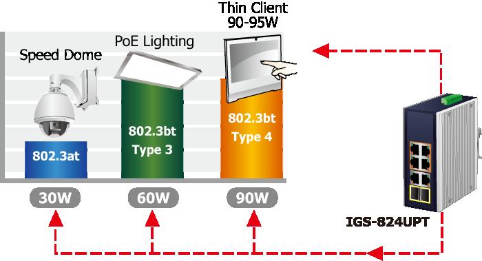 switch planetigs-824upt 4x poe+ + 2 x 1gb/s + 2 x sfp, industrial, l2/l4 unmanaged, gigabit ethernet 1