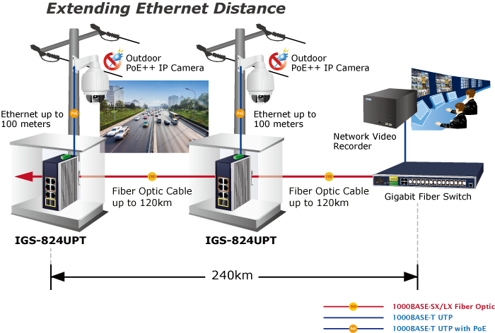 switch planetigs-824upt 4x poe+ + 2 x 1gb/s + 2 x sfp, industrial, l2/l4 unmanaged, gigabit ethernet 3